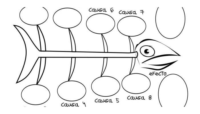 Organizadores gráficos para enseñar el â??método científicoâ?�